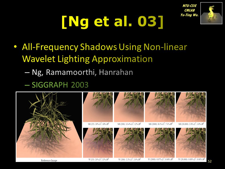 [Ng et al. 03] All-Frequency Shadows Using Non-linear Wavelet Lighting Approximation. Ng, Ramamoorthi, Hanrahan.